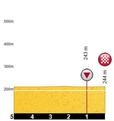 1 etap profil 3km