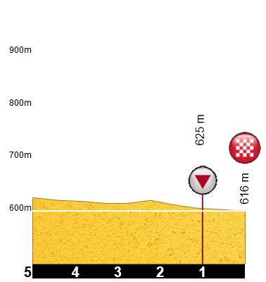 2 etap profil 3km