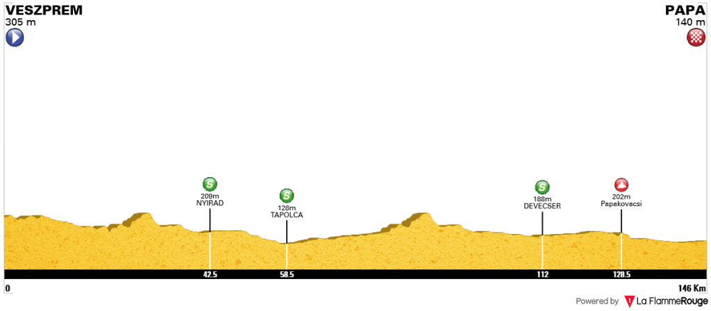 3 etap profil