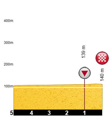 3 etap profil 3km